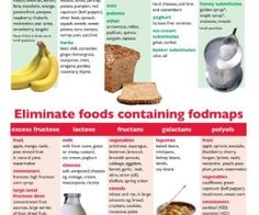 How to Treat IBS Naturally: The Low FODMAP Diet (Incl. Printable FODMAP Diet Chart)!