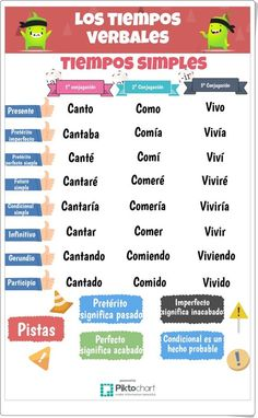 Verbs simple times Infographic Learn Spanish is part of Spanish language learning - Verbs simple times Infographic Spanish Songs, Spanish Grammar, Spanish Vocabulary, Spanish English, Spanish Language Learning, Spanish Teacher, Spanish Lessons, Teaching Spanish, Learn English
