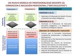 LA PROFESIONALIDAD DOCENTE BY EL PSOE