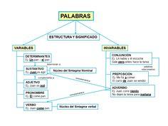 Spanish Class, Teaching Spanish, High School, Language, Teacher, Study, Tobias, Education, Learning