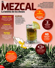#SabíasQue México produce alrededor de 2 millones de litros de mezcal al año. Más información en la #InfografíaNotimex