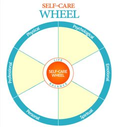 Self Care Wheel Blank