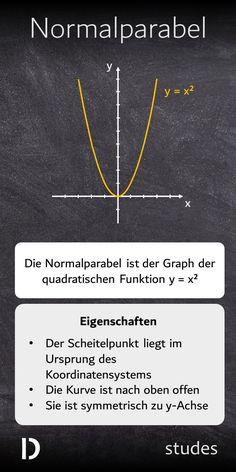 Die #Normalparabel ist der #Graph der quadratischen #Funktion y=x². Ihr #Scheitelpunkt liegt im Ursprung des Koordinatensystems, sie ist nach oben offen und symmetrisch zur y-Achse.