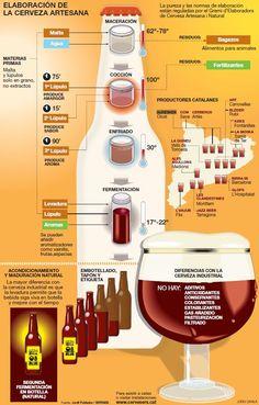 proceso elaboracion cerveza - Buscar con Google