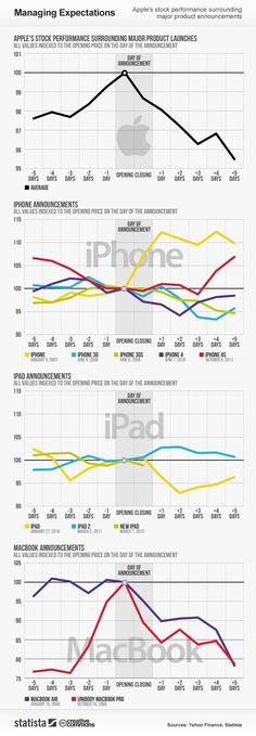 Apple stock prices related to the launch of new products (infographic) Lombok, New Iphone, Iphone 4s, Apple Shares, Apple Stock, Price Chart, Information Graphics, Action, Tecnologia