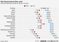 Infografik: Wo Deutschland älter wird   Statista