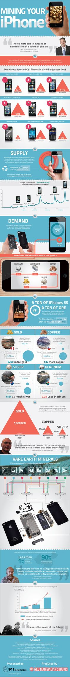 INFOGRAPHIC: Mining your iPhone