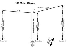 160 Meter Dipole - the 160 meter dipole is constructed from 12 stranded insulated wire available in most hardware stores the feedpoint uses a section of pvc pipe article by w1tr. This resource is listed under Antennas/160M