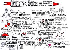Skills For Future Success in a Disruptive World of Work – By Tanmay Vora