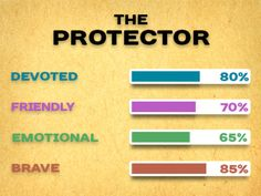 I got: The Protector ! Who Are You According To Your Name?---There's nothing we wouldn't do in order to protect those close and dear to our hearts, no matter the personal price.