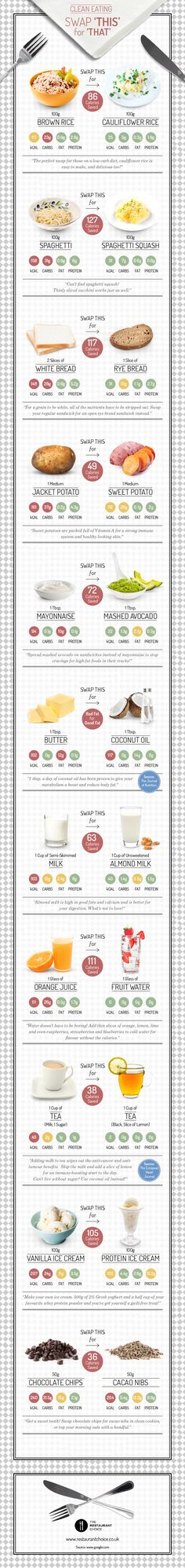 Clean Eating - Swap 'This' For 'That' #infographic