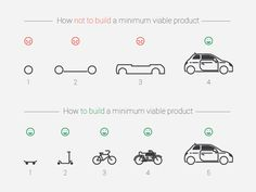 How NOT to build an MVP. And how to get it right.