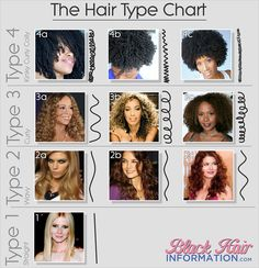 The Hair Type Chart - Discover Your Hair Type  Read the article here - http://www.blackhairinformation.com/general-articles/hair-type-chart-discover-hair-type/