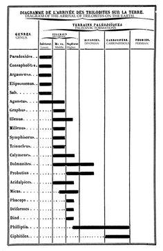 Edward Tufte forum: The work of Charles Joseph Minard Edward Tufte, Information Design, Design History, Joseph, Architecture Design, Vintage, Architecture Layout, Vintage Comics, Infographic