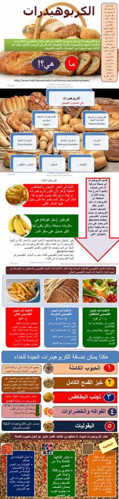 Arabic infographics on Carbohydrates  عرض توصيحي للكربوهيددرات, ما هي, تصنيفها, الكربوهيدرات الجيدة والكربوهيدرات الشيئة