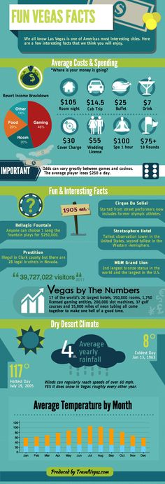 Interesting Las Vegas facts, figures and stats. Everything from the cost of a wedding to record temperatures. Learn something new about Americas favo