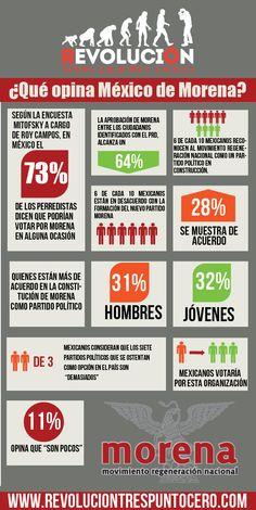 ¿Qué opina México de Morena? http://revoluciontrespuntocero.com/que-opina-mexico-de-morena/
