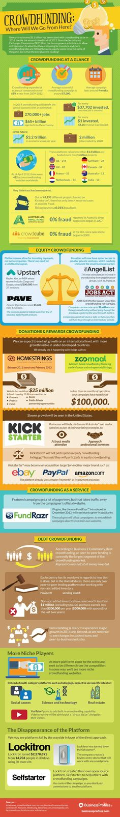 Where Crowdfunding Will Go from Here [Infographic]