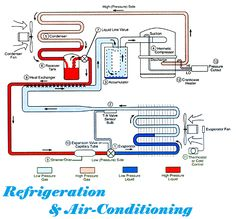 Mechanical refrigeration is accomplished by continuously circulating, evaporating, and condensing a fixed supply of refrigerant in a closed. Hvac Air Conditioning, Refrigeration And Air Conditioning, Electrical Diagram, Electrical Wiring, Hvac Maintenance, Refrigerator Compressor, Hvac Repair, Heating And Cooling, Heating Systems