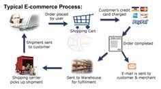 ecommerce_process.jpg (510×281)