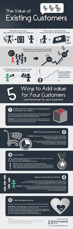 The Value of Existing Customers | An Infographic by New Harbor Design