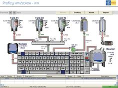 Proficy HMI/SCADA - iFix iFIX is a market leading proven real time information management. Control, Platforms, Engineering, Management, News, Technology