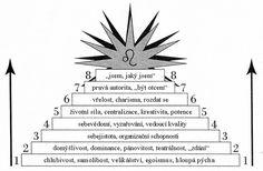 Vývoj znamení Lev: Cesta hravě-kreativního bytí - Energie života Libra, Astrology, Horoscope, Virgo, Libra Sign, Virgos, Balance Sheet, Weight Scale, Scale