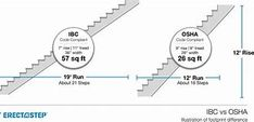 Images Stair Layout, House Stairs, Stair Treads, Image