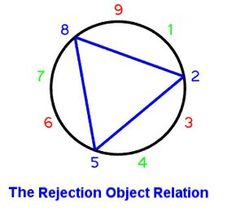 The Enneagram & Object Relations