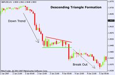 Forex Descending Triangle Chart Pattern-http://adf.ly/j393R