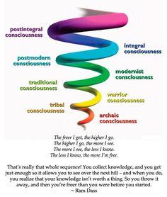 Healing the Chakras: Root Chakra ( Muladhara) - Awaken Mindset Access Consciousness, Levels Of Consciousness, Ken Wilber, Access Bars, Body And Soul, Postmodernism, Spiritual Awakening, Evolution, Healing