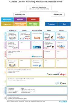 Come misurare i risultati del Content Marketing. Metriche da analizzare