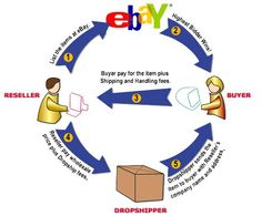 IF YOU CAN COPY AND PASTE YOU CAN DO THIS JOB!   Work with major retailers such as Walmart, Costco, Sam's Club, Sears, Amazon and eBay. No exp required. Training will be provided. 800-870-5876. http://copypasteproducts.com/