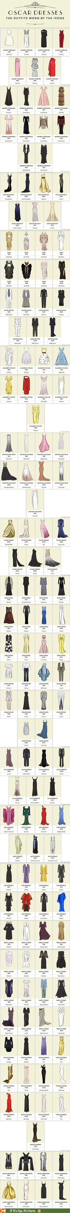 Iconic Oscar Dresses, grouped by Actress.   http://www.ifitshipitshere.com/iconic-oscar-dresses/
