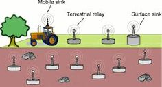Image result for topology of wireless sensor network