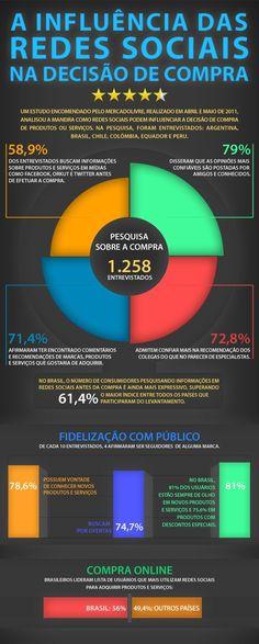 A influência das redes sociais na decisão de compra #Infografico