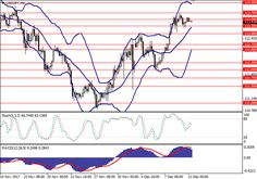 USD/JPY: general review 12 December 2017, 10:19 Free Forex Signals