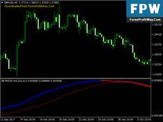 Forexprofitway L The Way To Make Profit In Forex Forexprofitway