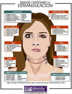 Signs and Symptoms of Strangulation
