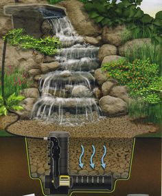 An inner look of making a water feature. Good illustration. (This is just a picture.) Backyard Water Feature, Ponds Backyard, Backyard Waterfalls, Garden Ponds, Water Falls Garden, Backyard Ideas, Backyard Stream, Backyard Patio, Garden Waterfall