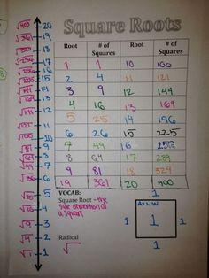 Square Roots with Cheez-Its and a Graphic Organizer Square root activity with Cheez-it Math 8, 7th Grade Math, Math Teacher, Math Classroom, Fun Math, Teaching Math, Math Fractions, Math Tutor, Preschool Learning