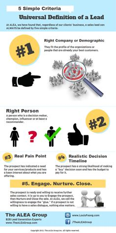 ALEA's Universal Definition of a Lead infographic