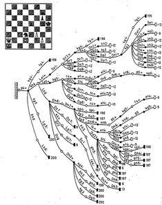 VOFN03 - The decision-tree of a chess study | BOTVINNIK, M.M… | Flickr