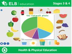Explore and discuss what makes a nutritious meal and how a healthy balanced diet can affect your mood and overall wellbeing with this interactive Prowise PResenter resource. Don't have Presenter? Don't worry, click the link to create a free account.