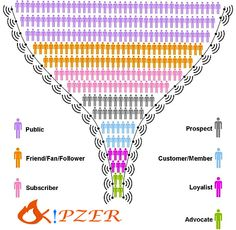 kipzer (http://www.kipzone.com) : The conversion funnel is a tool used by ecommerce professionals to help optimise the usability of their online assets.