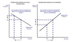 cross price elasticity of demand -- for both substitutes and complements