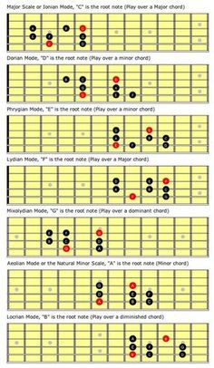 In my previous column, we explored how you could visualize four seemingly separate scales as one unified concept. To illustrate this point, I used the major scale to produce the major pentatonic, the natural minor and the minor pentatonic scales.