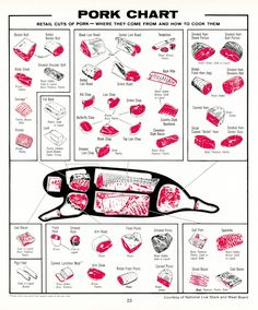 cuts of pork No link available - just the graphics - Tips and Tricks for Home cooks - Fleisch Tips And Tricks, Pork Recipes, Cooking Recipes, Wine Recipes, Recipies, Kitchen Cheat Sheets, Pork Meat, Pork Cuts Of Meat, Pork Cuts Chart