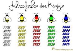 Irgendwann ist mal ein kluger Kopf darauf gekommen dass man Bienenköniginnen anmalen könnte. Das geschieht nicht aus modischen Gründen. ...