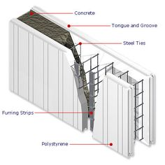 Monster Constructors specializes pour-in-place ICF concrete wall systems for commercial and residential projects. Insulated Concrete Forms, Reinforced Concrete, Concrete Building, Concrete Blocks, Concrete Walls, Concrete Houses, Poured Concrete, Green Building, Building A House